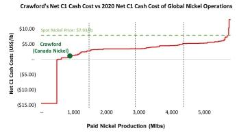 Canada Nickel Chart
